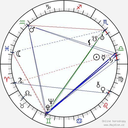 Leopold Horešovský wikipedie wiki 2020, 2021 horoskop