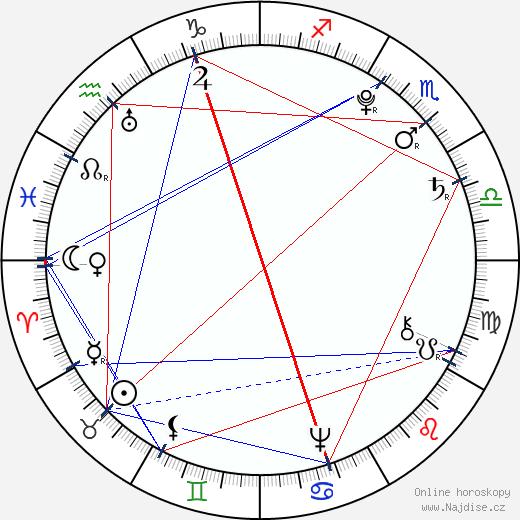Leopold II. wikipedie wiki 2018, 2019 horoskop