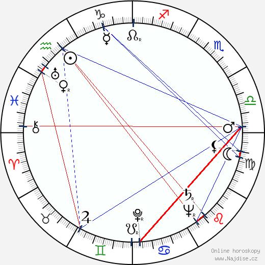 Leopold Lahola wikipedie wiki 2017, 2018 horoskop