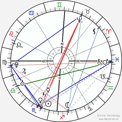 Leopold Mozart wikipedie wiki 2018, 2019 horoskop