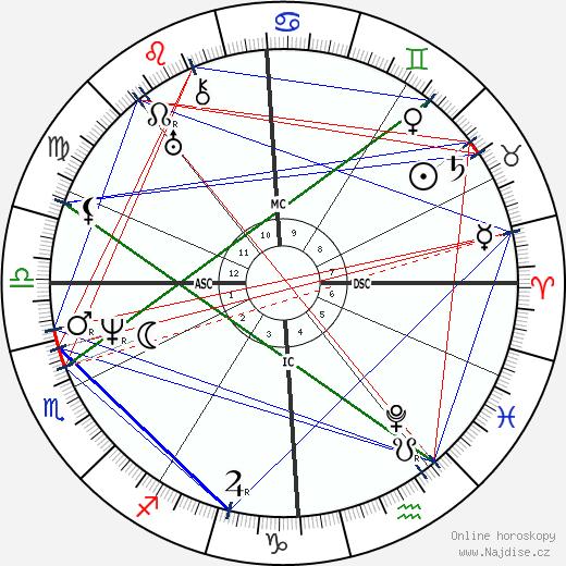 Leopold Robert wikipedie wiki 2019, 2020 horoskop