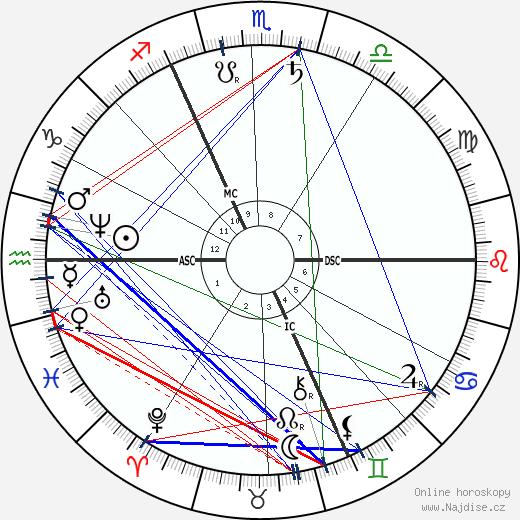 Leopold Sacher-Masoch wikipedie wiki 2018, 2019 horoskop