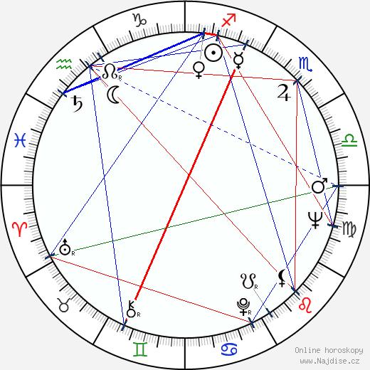 Leopoldina Balanuta wikipedie wiki 2017, 2018 horoskop