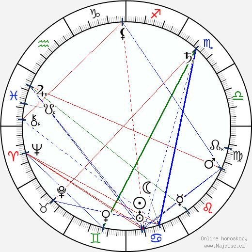 Leopoldo Fregoli wikipedie wiki 2018, 2019 horoskop