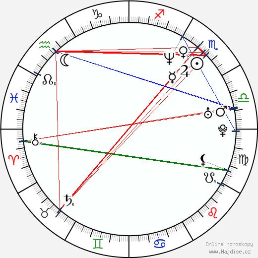 Leopoldo Laborde wikipedie wiki 2018, 2019 horoskop