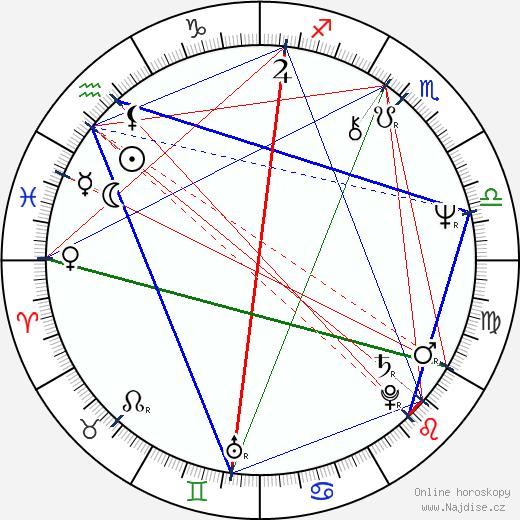 Leoš Heger wikipedie wiki 2018, 2019 horoskop