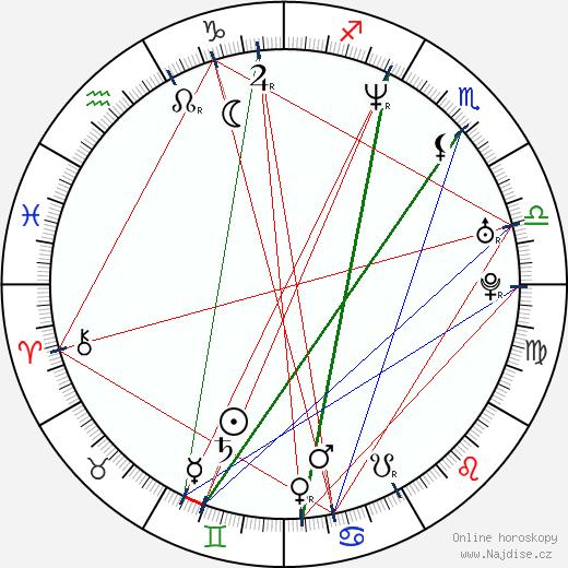 Leoš Juráček wikipedie wiki 2020, 2021 horoskop