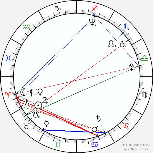 Leoš Mareš wikipedie wiki 2020, 2021 horoskop