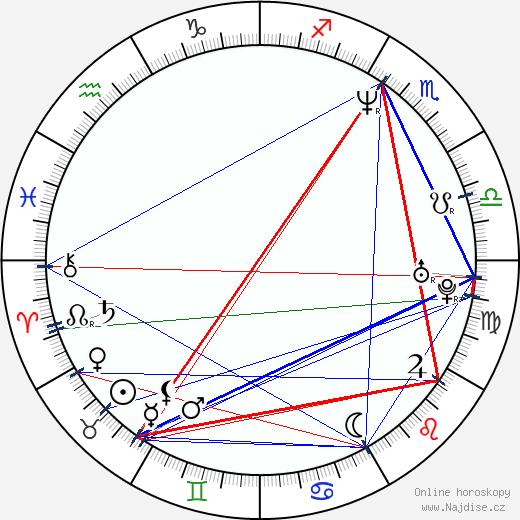 Leoš Noha wikipedie wiki 2017, 2018 horoskop