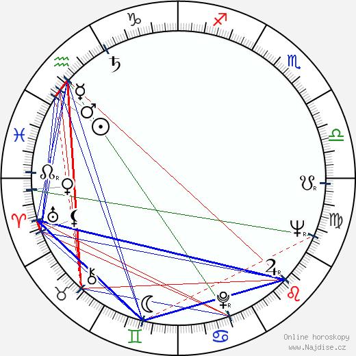 Leoš Suchařípa wikipedie wiki 2019, 2020 horoskop