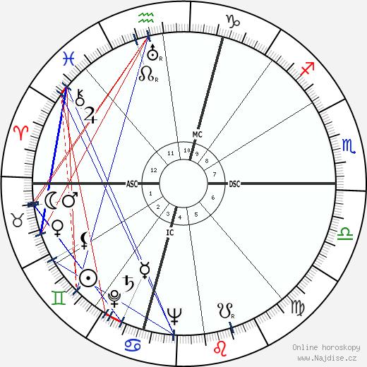 Les Paul wikipedie wiki 2020, 2021 horoskop