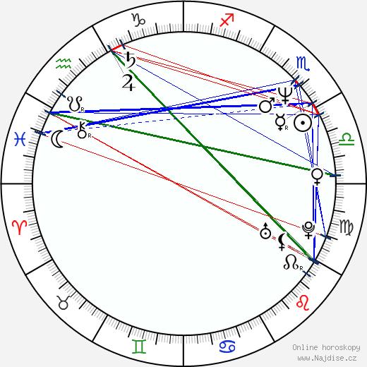 Les Stroud wikipedie wiki 2017, 2018 horoskop