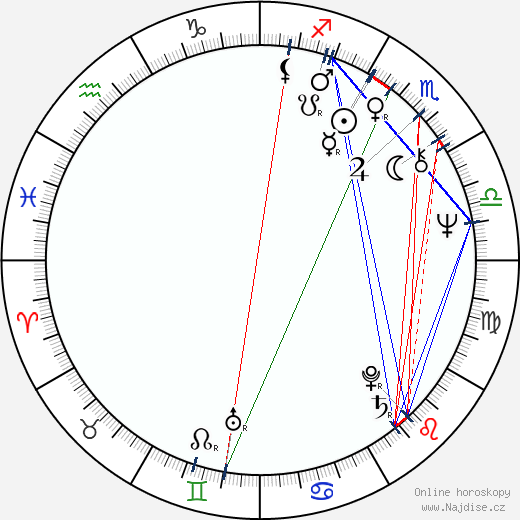 Lešek Semelka wikipedie wiki 2018, 2019 horoskop