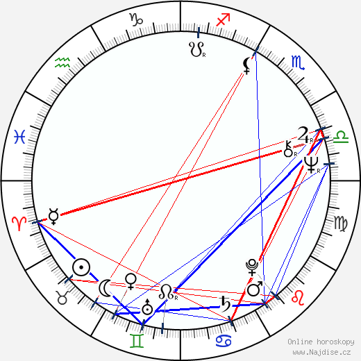Lesley Gore wikipedie wiki 2017, 2018 horoskop