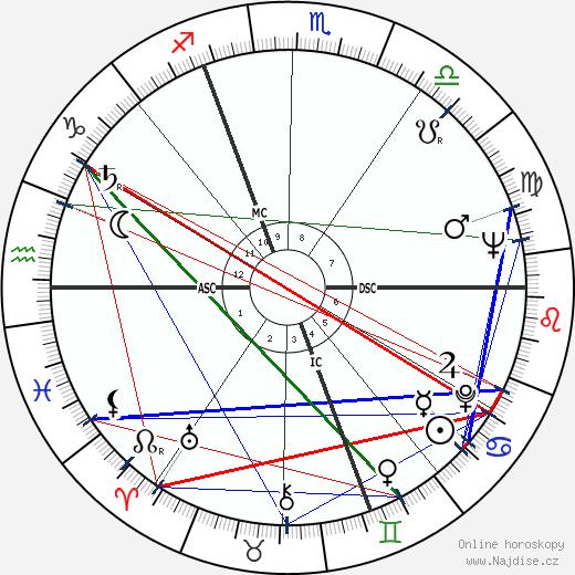 Leslie Caron wikipedie wiki 2020, 2021 horoskop