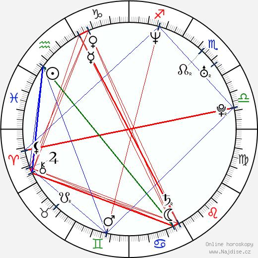 Leslie Feist wikipedie wiki 2017, 2018 horoskop