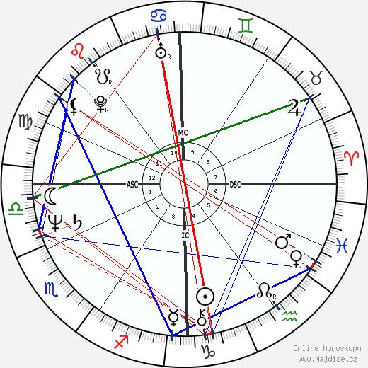 Leslie Mándoki wikipedie wiki 2020, 2021 horoskop