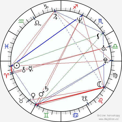 Leslie Mann wikipedie wiki 2020, 2021 horoskop