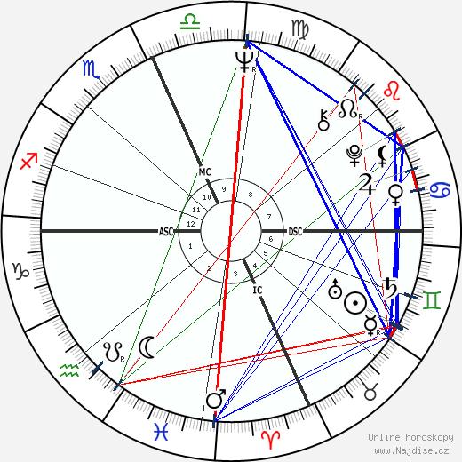 Leslie Uggams wikipedie wiki 2018, 2019 horoskop