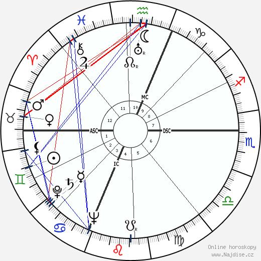 Lester Del Rey wikipedie wiki 2019, 2020 horoskop