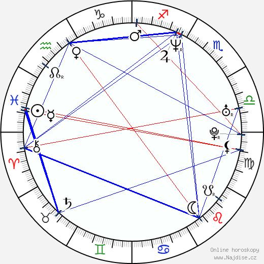 Letícia Sabatella wikipedie wiki 2018, 2019 horoskop