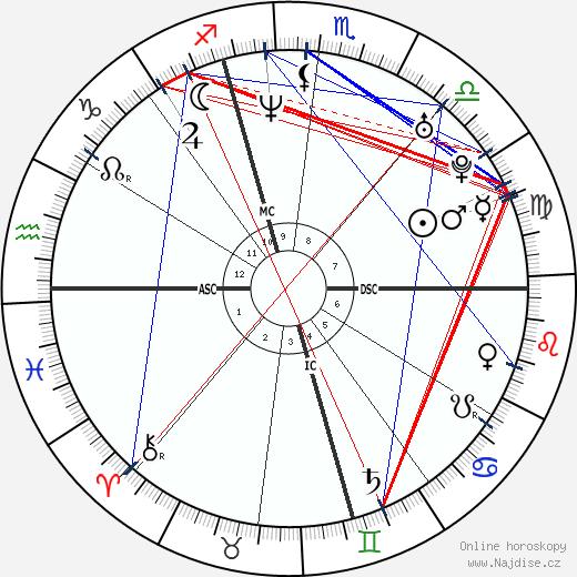 Letizia Španělská wikipedie wiki 2018, 2019 horoskop