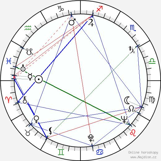 Lev A. Kulidžanov wikipedie wiki 2020, 2021 horoskop