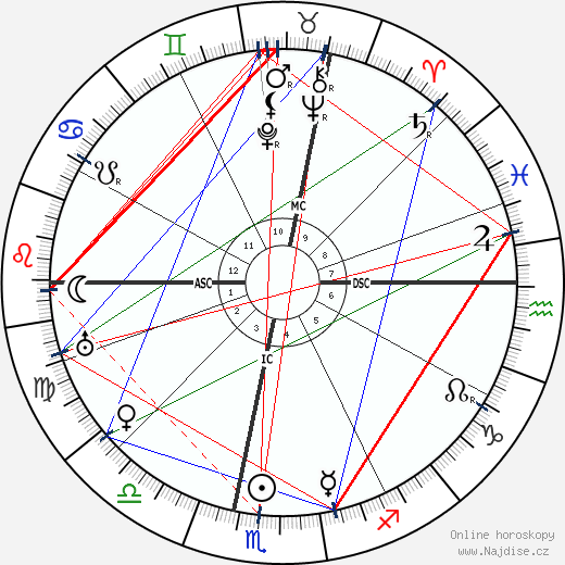 Lev Davidovič Trockij wikipedie wiki 2019, 2020 horoskop