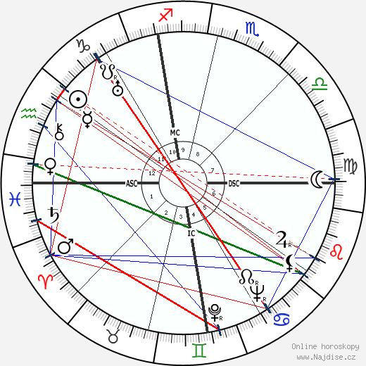 Lev Davidovich Landau wikipedie wiki 2019, 2020 horoskop