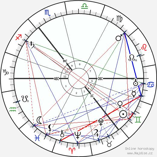 Lev Lvovič Tolstoj wikipedie wiki 2017, 2018 horoskop