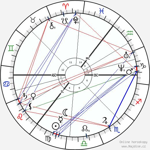 Lev Nikolajevič Tolstoj wikipedie wiki 2018, 2019 horoskop