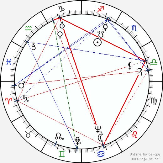 Lev Saakov wikipedie wiki 2017, 2018 horoskop