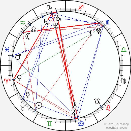Leven Rambin wikipedie wiki 2018, 2019 horoskop