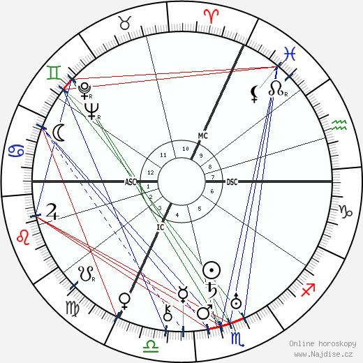 Levi Eshkol wikipedie wiki 2020, 2021 horoskop