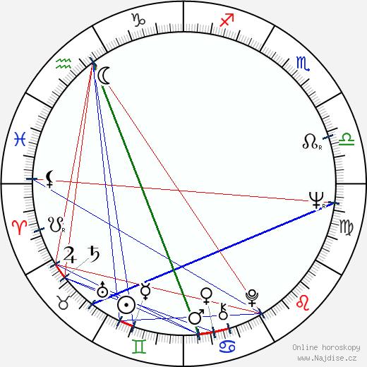 Levon Helm wikipedie wiki 2019, 2020 horoskop