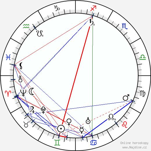 Lewin Fitzhamon wikipedie wiki 2017, 2018 horoskop