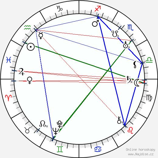 Lewis Brody wikipedie wiki 2018, 2019 horoskop