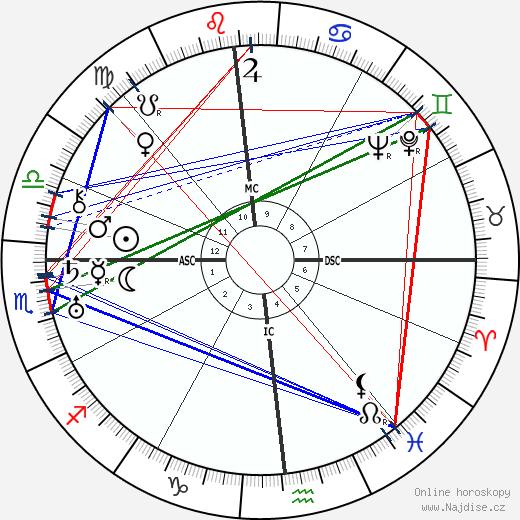 Lewis Mumford wikipedie wiki 2018, 2019 horoskop