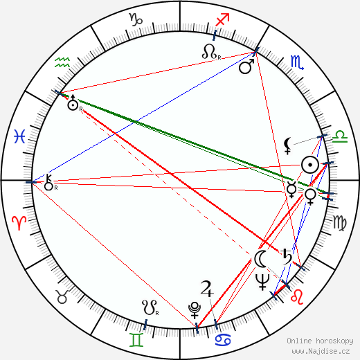 Lewis Nixon wikipedie wiki 2017, 2018 horoskop