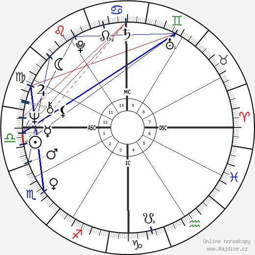 Lewis Perry MacAdams wikipedie wiki 2017, 2018 horoskop