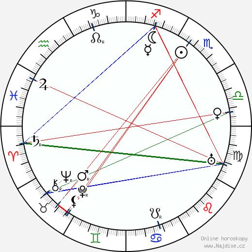 Lewis Stone wikipedie wiki 2018, 2019 horoskop