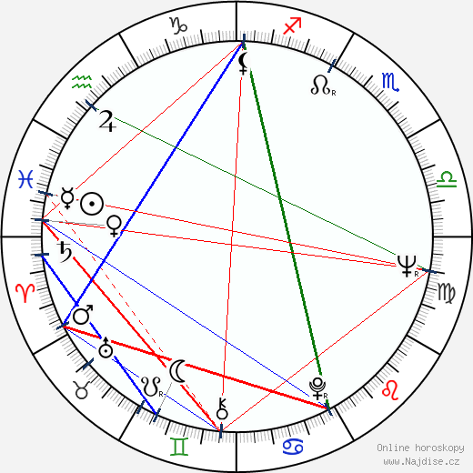 Lewis Teague wikipedie wiki 2017, 2018 horoskop