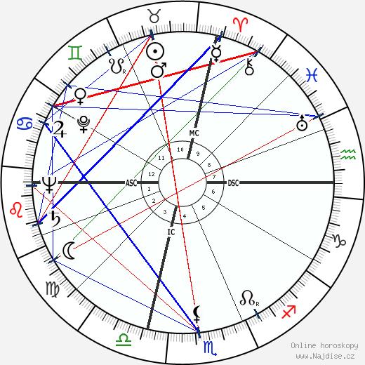 Lex Barker wikipedie wiki 2020, 2021 horoskop