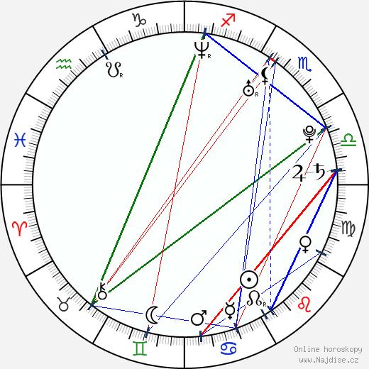Li Xiaopeng wikipedie wiki 2018, 2019 horoskop