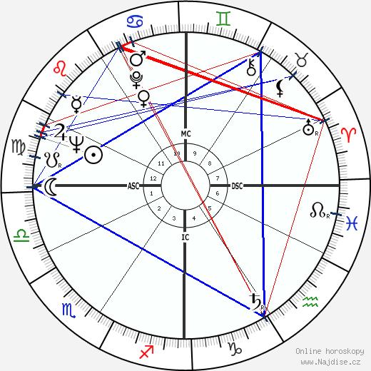 Lia Amanda wikipedie wiki 2018, 2019 horoskop