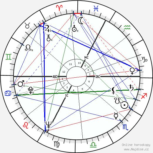 Lia Gambetta wikipedie wiki 2020, 2021 horoskop