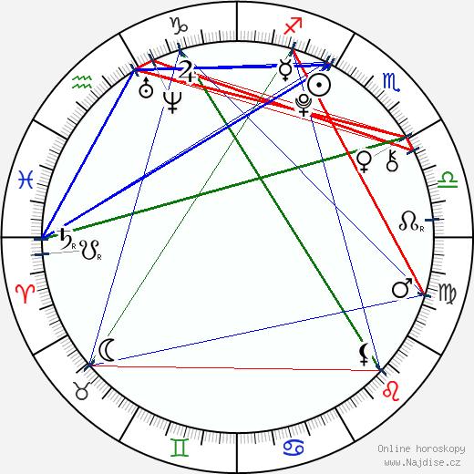 Lia Marie Johnson wikipedie wiki 2017, 2018 horoskop