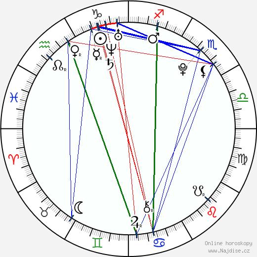 Liam Aiken wikipedie wiki 2018, 2019 horoskop