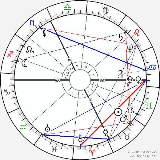 Liberace wikipedie wiki 2019, 2020 horoskop