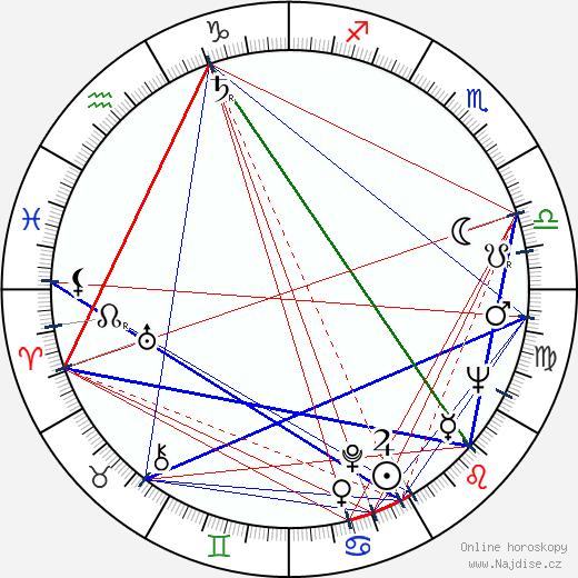 Libor Baptista wikipedie wiki 2020, 2021 horoskop